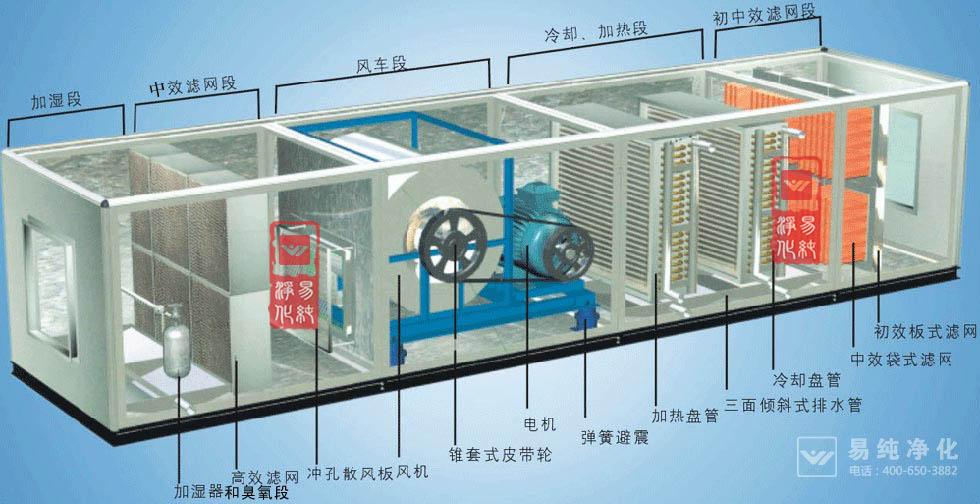 产品种类;zkw系列组合式空调机组 zkw系列组合式空调机组是我公司结合数十年专业生产空调机组的经验,借鉴国内外同类机组优点的基础上,引进先进技术和生产工艺开发而成。该机组可对空气进行冷却、干燥、加热、加湿、过滤、净化,并具有消声功能。可广泛适用于商场、宾馆、写字楼、体育馆等需空气集中处理的场合以及医院手术室、制药、卷烟、食品、精密仪器制造等净化空调场合。 zkw系列组合式空调机组分通用型机组、净化型机组两种。处理风量2000~200000m3/h。我公司为《组合式空调机组》国家标准编制成员,生产的空调机